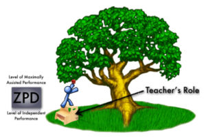 Illustration of a Child's Zone of proximal Development