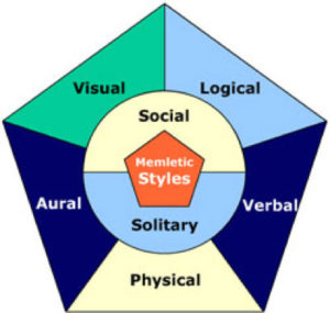 Chart showing memletic styles