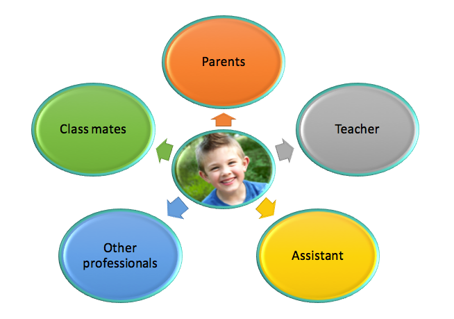 Chart showing a child's stakeholders