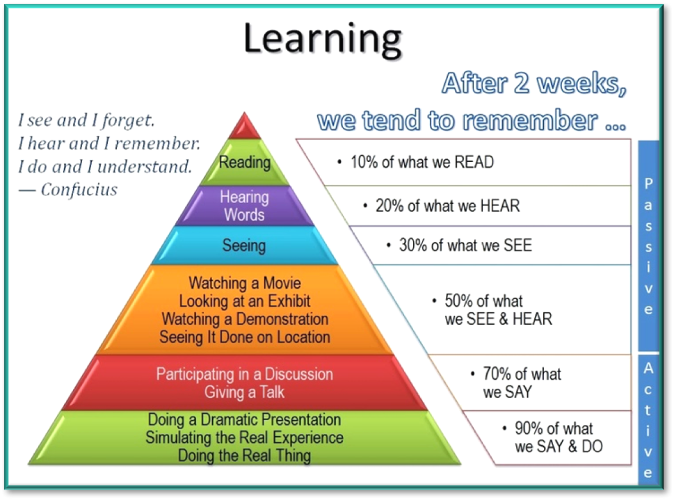 Chart showing the levels of learning