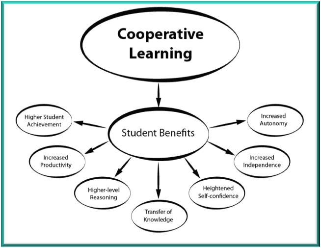 Illustration showing the student benefits of Cooperative Learning